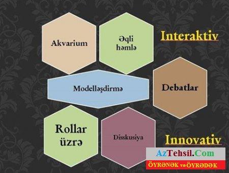 Fəal-interaktiv təlim