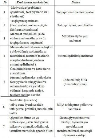 Muasir dərs və Fəal təlim.