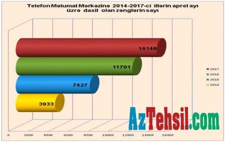 Aprel ayında Təhsil Nazirliyinin Vətəndaşlarla iş bölməsinə 16 593 müraciət daxil olub