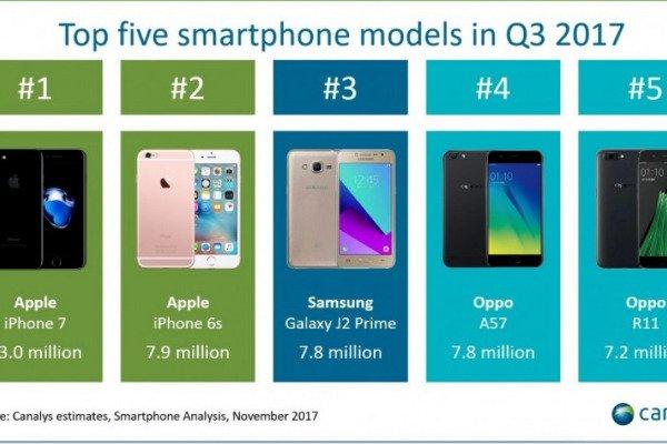 Ən çox satılan smartfon: