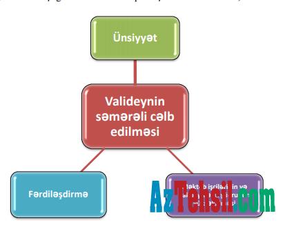 Valideynlərin tədris prosesinə uğurla cəlb edilmə həddi nədir?