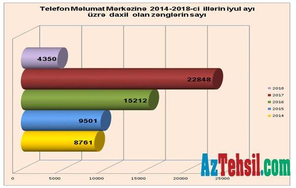 İyul ayında Təhsil Nazirliyinin Vətəndaşlarla iş bölməsinə 9 329 müraciət daxil olub