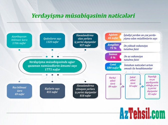 Yerdəyişmə müsabiqəsinin nəticələri - infoqrafika