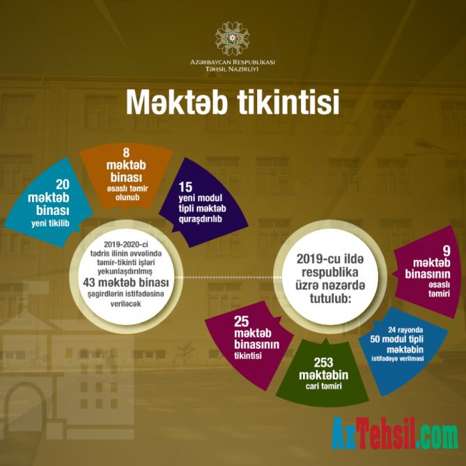 Yeni tədris ilinin əvvəlinə 43 məktəb binası