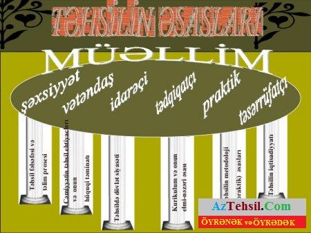 Muasir Muəllim Necə Olmalidir Aztehsil Com
