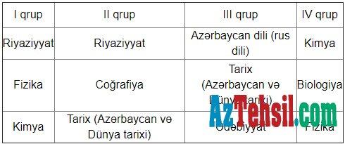 Buraxilis Və Qəbul Imtahanlari Ilə Bagli Yeni Model Aciqlanib