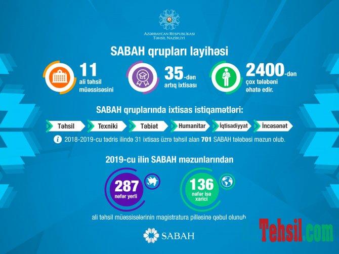 SABAH qrupları 2400-dən çox tələbəni əhatə edir