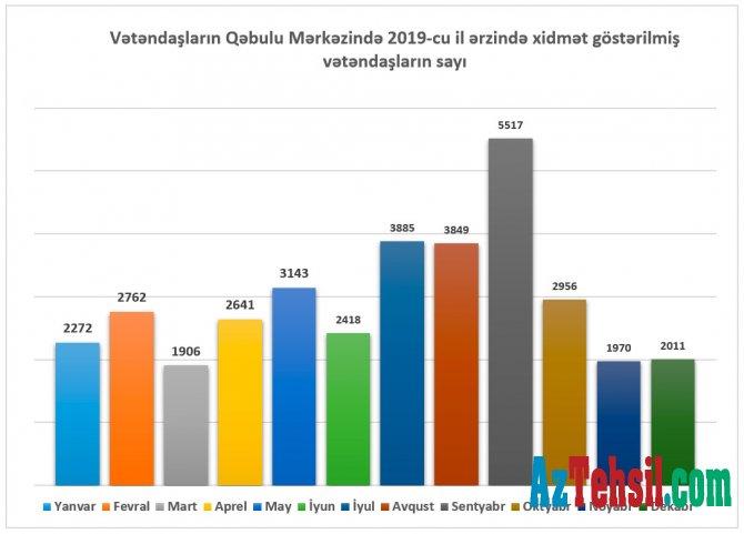 2019-cu il ərzində Təhsil Nazirliyinin Vətəndaşlarla iş bölməsinə 227 483 müraciət daxil olub