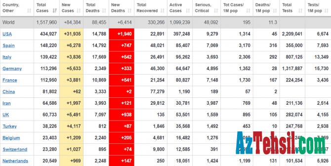 Dünyanın koronavirus statistikası  - 330 min nəfər sağalıb