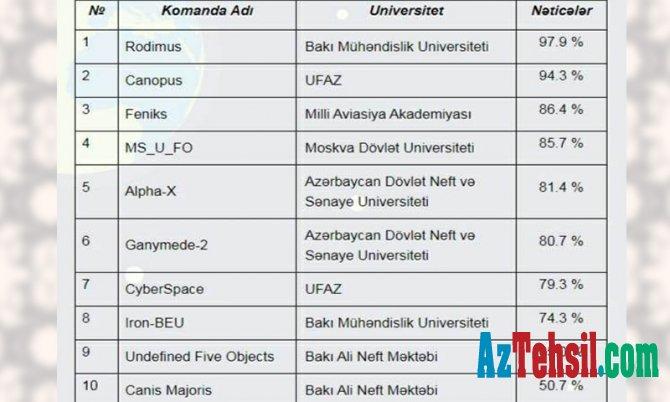 """BMU-nun komandaları """"CanSat Azərbaycan 2020""""-nin növbəti mərhələsində"""