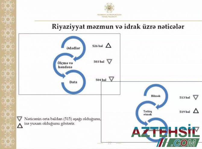 Təhsil Nazirliyi yanında İctimai Şuranın onlayn iclası keçirilib