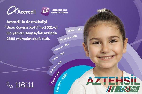 """""""Azercell""""in dəstəyilə fəaliyyət göstərən """"Uşaq Qaynar Xətt"""" xidmətinə 5 ayda 2 mindən çox müraciət daxil olub"""