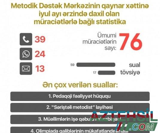 Təhsil İnstitutu: Metodik Dəstək Mərkəzinə daxil olan müraciətlərdən 63-ü yerində cavablandırılıb